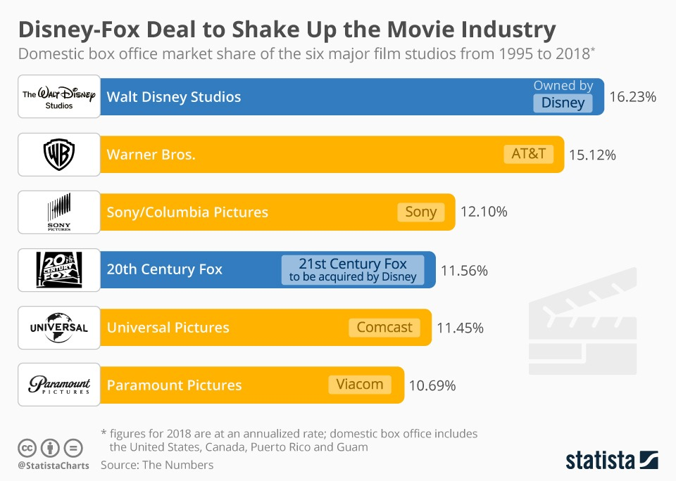 Fox and Disney deal 2019