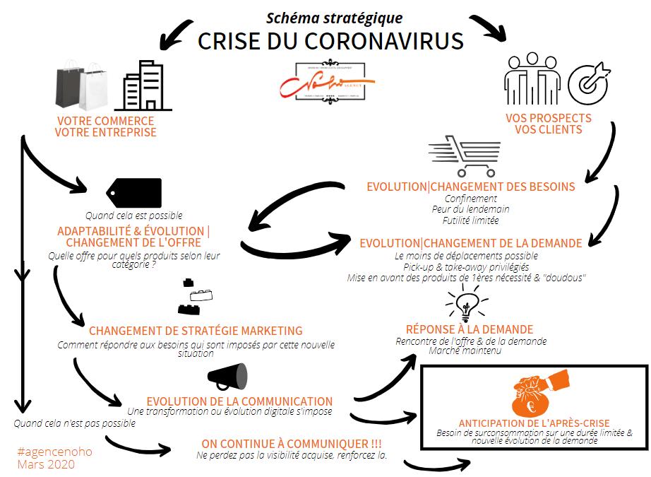 Coronavirus – Schéma stratégique marketing & communication