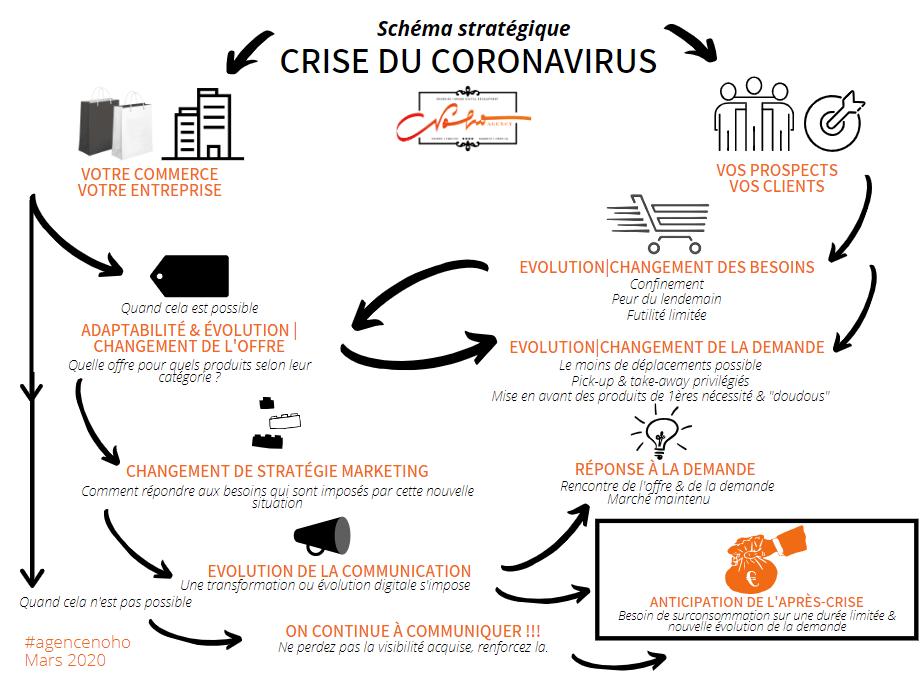 coronavirus marketing communication
